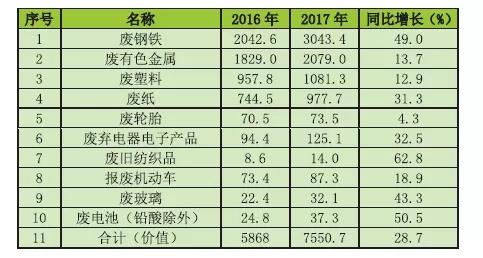 再生资源回收备案表_2016-2017年我国主要再生资源类别回收价值表 单位:亿元